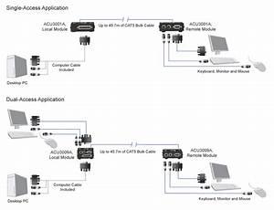 Acu3001a  Catx Micro Kvm Extender  U2013 Vga  Ps  2