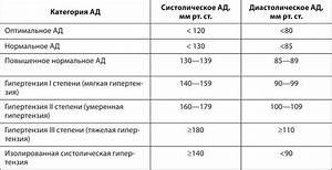 Артериальная гипертензия 1 степени лечение народными средствами