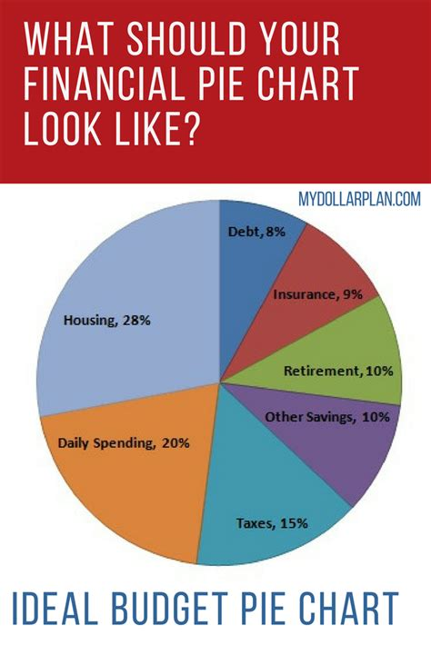 Sources Of Retirement Income Pie Chart