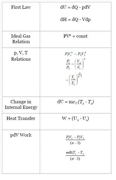 Polytropic Process - Nuclear Power