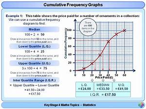 Cumulative Frequency Graphs And Box Plot Diagrams Ks4 By