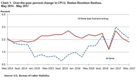 us bureau of labor statistics cpi consumer price index boston brockton nashua may 2017