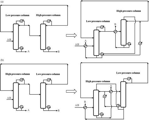 Heat Pressure Diagram by Schematic Diagram Of Pressure Swing Azeotropic