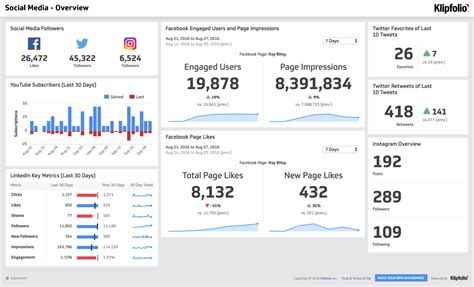 social media overview dashboard klipfoliocom