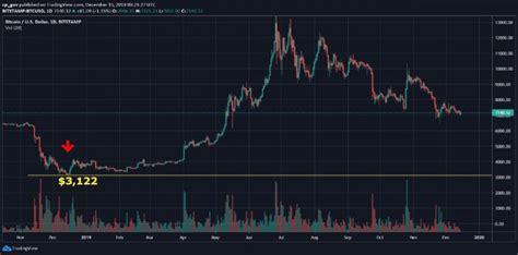 The following monthly bitcoin chart is indicative of the continuous and very strong selling pressure in. Exactly One Year Ago Bitcoin Price Nailed 2018 Bear Market At $3,122
