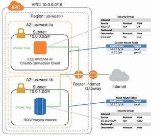 How To Connect A Database With An Amazon Vpc
