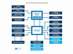 Intel U00ae Q170 And Q150 Chipsets Diagram