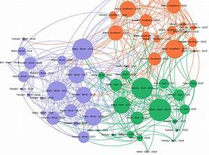 Visualizing What Connects Us  Social Network Analysis In M