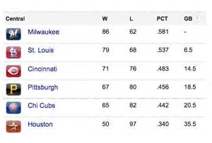 Chicago Cubs MLB Standings