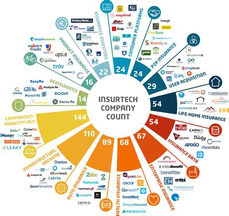 Insurtech - the new way to go for Swiss fintechs
