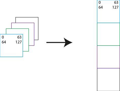 Numpy Tile 3d Array by Numpy Python Reshape 3d Array Into 2d Stack Overflow