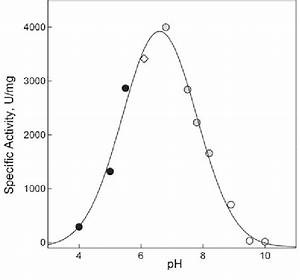 Ph Dependence Of Plk Activity  Enzyme Activity At