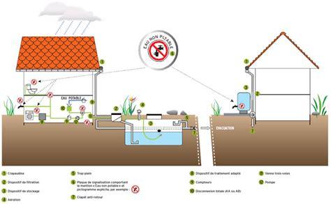 recuperer l eau de pluie pour les toilettes r 233 cup 233 ration d eau de pluie les bonnes pratiques