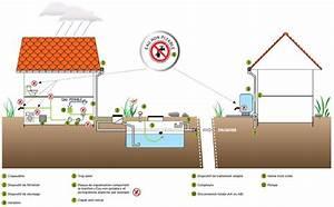 Système De Récupération D Eau De Pluie : r cup ration d eau de pluie les bonnes pratiques ~ Dailycaller-alerts.com Idées de Décoration