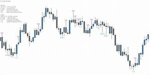 Chart Pattern Recognition Indicator The Best Candlestick Pattern Indicator For Mt4 Fx Day Job