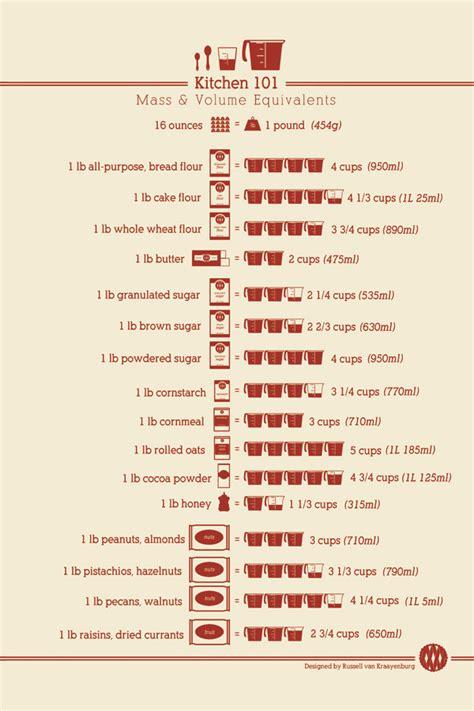 Kitchen Measurements by Helpful Kitchen Conversion Charts Cracks