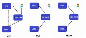 Mvc  Mvp And Mvvm Design Pattern  U2013 Ankit Sinhal  U2013 Medium