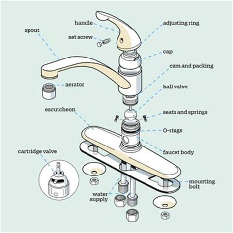 parts of a kitchen sink kitchen faucet parts diagram kitchen faucet update 7382