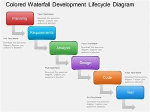 Ai Colored Waterfall Development Lifecycle Diagram