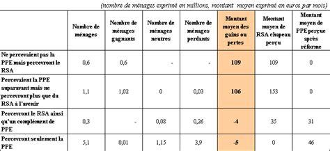 simple note la cre un nombre marginal de gagnants with revenu fiscal de reference