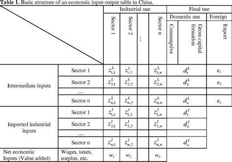 Table 1 From Estimating Transformity ( Uev ) With Economic