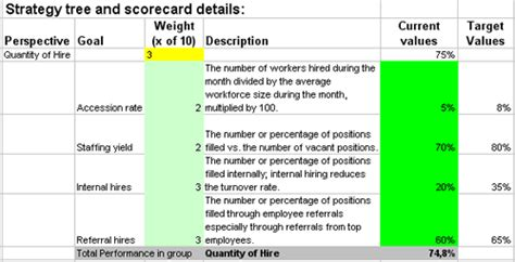 excel retirement spreadsheet excel based kpis to measure hr hire or recruiting processes