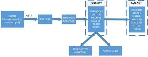 azure arm templates microsoft r rserver arm templates enterprise configuration linux at master 183 microsoft microsoft