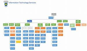 It Services Organizational Structure