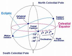 Celestial Coordinate System