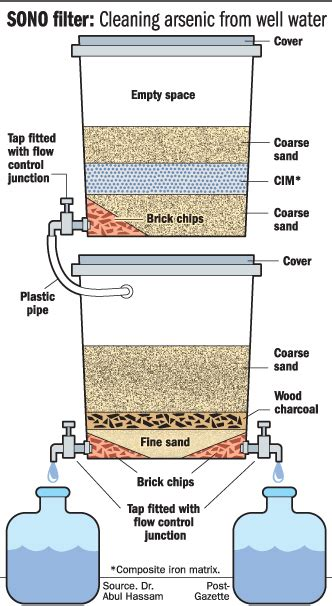 Filter Diagram by Irin New Water Filter To Combat Arsenic Poisoning