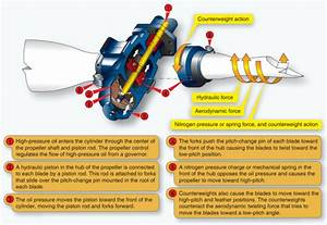 5 Speed Engine Diagram