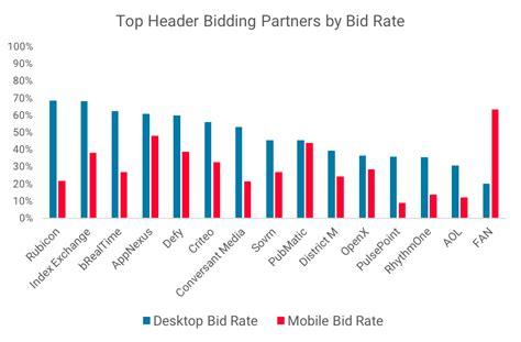 bid rate top header bidding partners report 2018
