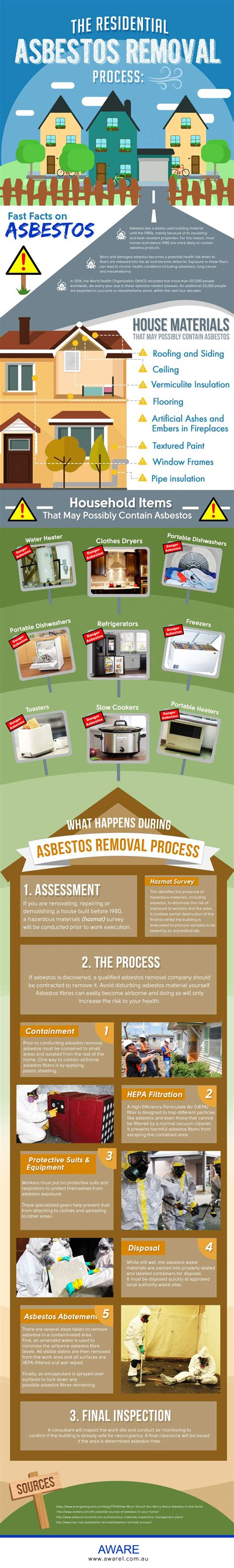 residential asbestos removal process infographic portal