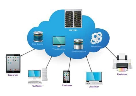 erp  cloud  benefits  methods