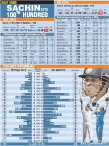 Sachin Tendulkar 100 Not Out [Records] ~ Tech Impulsion
