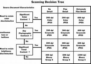 Appendix B  Decision Tree Diagrams