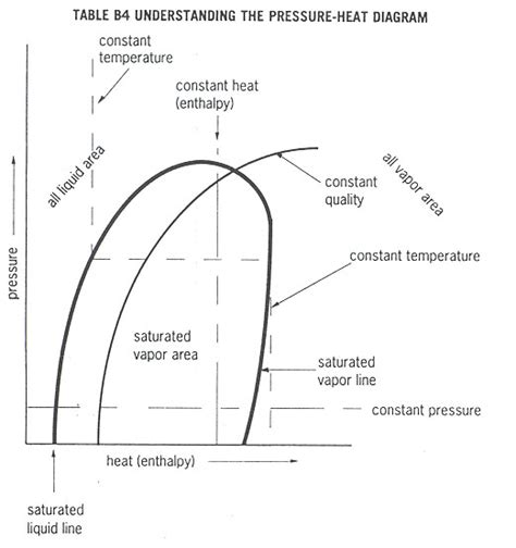 Heat Pressure Diagram by Refrigeration Principles And How A Refrigeration System