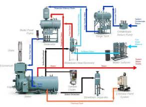 similiar steam boiler diagrams keywords steam boiler control diagram heat pump thermostat wiring diagrams