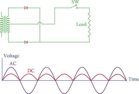 wave full wave rectifier working principle