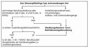 Studienkosten Als Werbungskosten : studienkosten absetzen steuerberater news ~ A.2002-acura-tl-radio.info Haus und Dekorationen