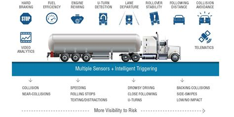 smart drive camera lights meaning video based fleet safety technology smartdrive