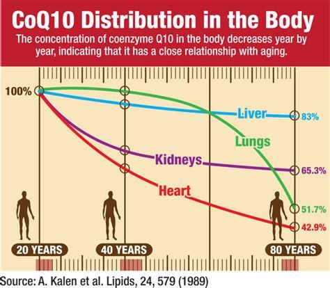 Coenzyme q10 anti aging