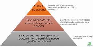 Informaci U00f3n Documentada En Iso 9001 2015  U00bfc U00f3mo Se Implanta