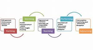The Challenge Of Managing Diverse Teams  U2013 Leadership And