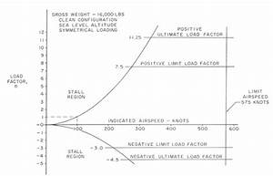Operating Flight Strength  V-g    V-n Diagrams