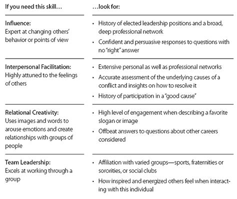 skills and strengths for a understanding