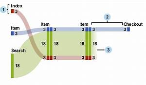 Working With Sankey Diagrams    Sas R  Visual Analytics 7