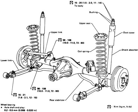 Nissan Truck Differential Types