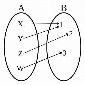 Surjective Function