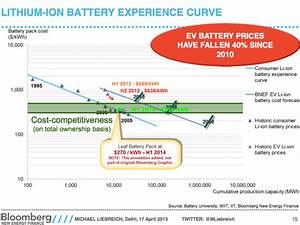 Lithium Battery Replacement Chart Experience How They Work And What They Foretell